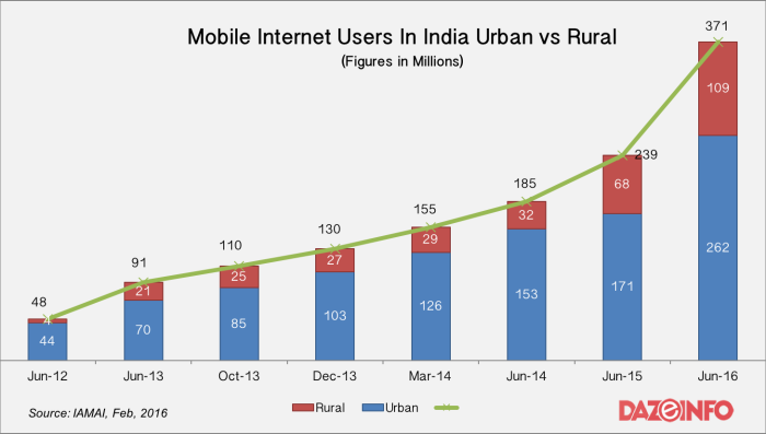 mobile-internet-users-india-2016-urban-vs-rural